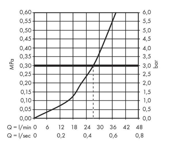 Термостат ecostat s с запорным вентилем