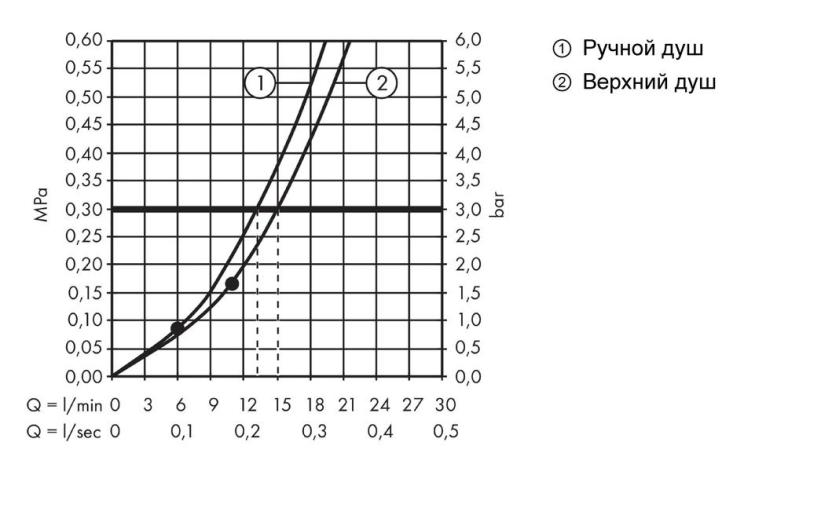 Душевая система Hansgrohe Crometta E 240 1jet Showerpipe 27284000
