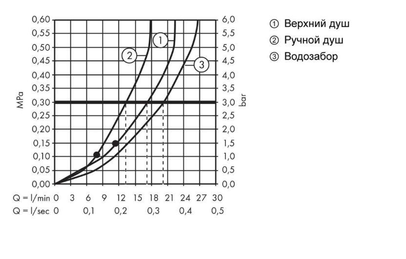Душевая система Hansgrohe Crometta S 240 Showerpipe 27320000