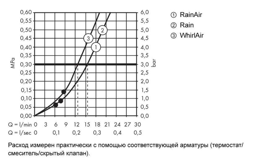 Ручной душ Hansgrohe Raindance Select S 120 3jet 26530000 (хром)
