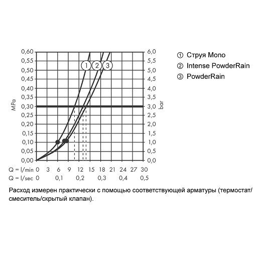 Душевой набор Hansgrohe Rainfinity 130 3jet 26851700 (белый матовый)