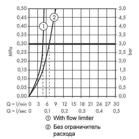 Смеситель для раковины Hansgrohe Talis E 71717000