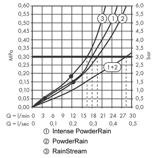 Верхний душ Hansgrohe Rainfinity 360 3jet 26234700 (360 мм, матовый белый)