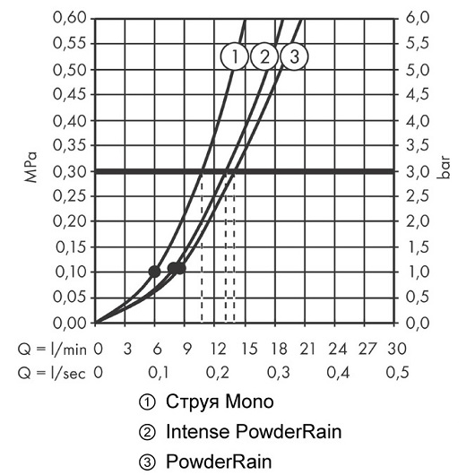Ручной душ Hansgrohe Rainfinity 130 3jet 26864140 (шлифованная бронза)