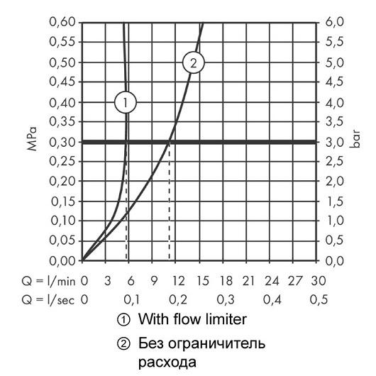 Смеситель для раковины Hansgrohe Metris S Highriser 31023000