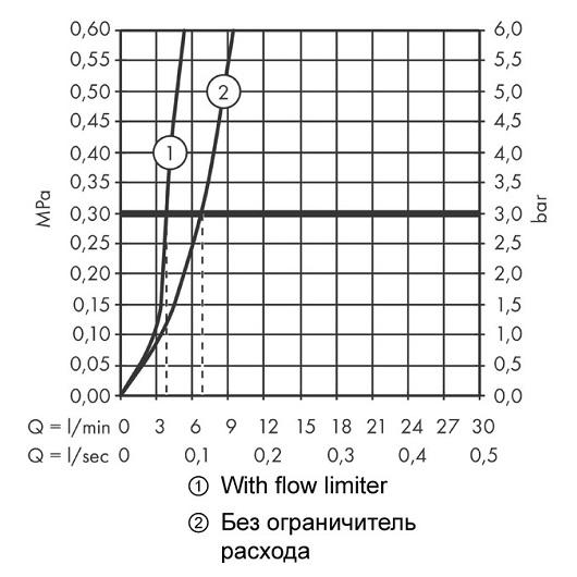 Смеситель для раковины Hansgrohe Logis 71131000