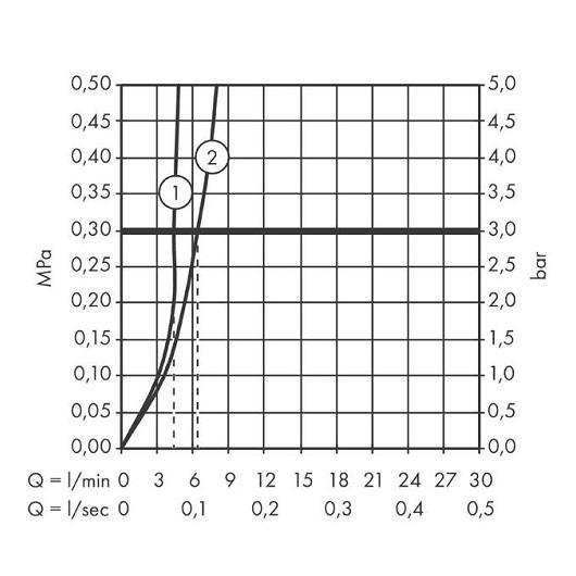 Смеситель для раковины Hansgrohe Talis S 72032000